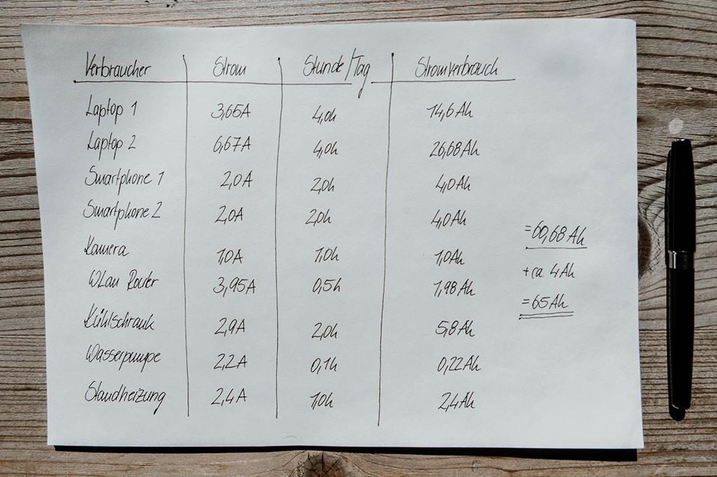 Stromverbrauch Camper berechnen
